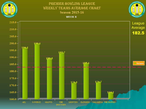 a-Team Weekly Performance Charts_premier_w8