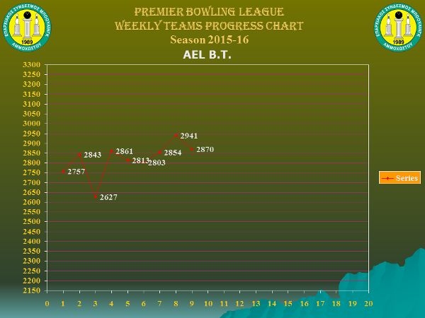 Team Weekly Performance Charts_premier_ael_w9