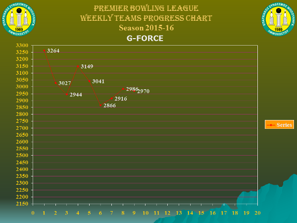 Team Weekly Performance Charts_premier_g-force_w9