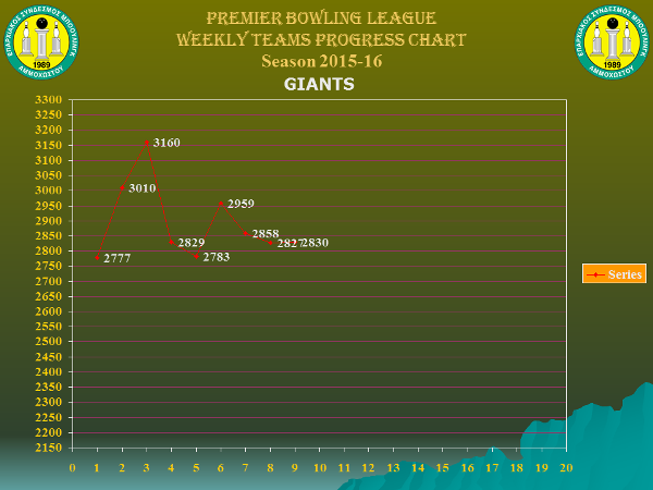 Team Weekly Performance Charts_premier_giants_w9
