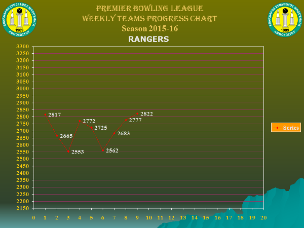 Team Weekly Performance Charts_premier_rangers_w9