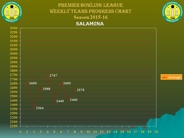 Team Weekly Performance Charts_premier_salamina