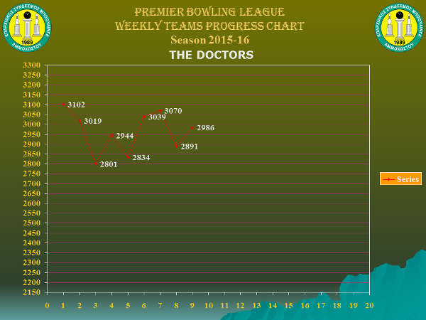 Team Weekly Performance Charts_premier_the-doctors_w9