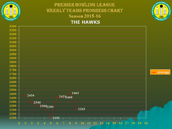Team Weekly Performance Charts_premier_the-hawks_w9