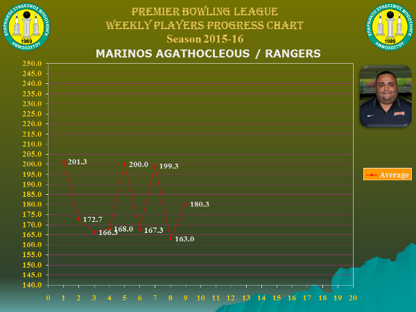 Players Weekly Performance Charts_premier_agathocleous marinos.jpg