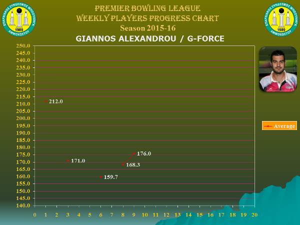 Players Weekly Performance Charts_premier_alexandrou giannos.jpg