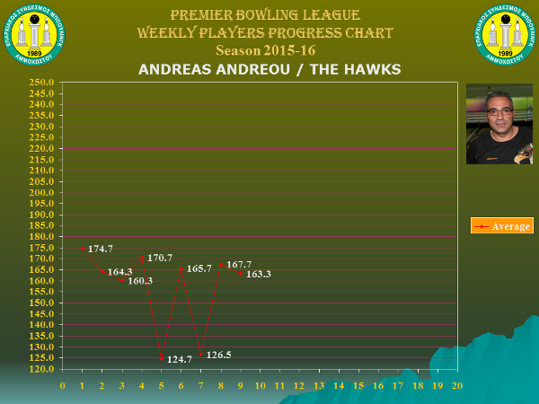 Players Weekly Performance Charts_premier_andreou andreas.jpg