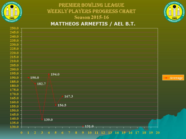Players Weekly Performance Charts_premier_armeftis mattheos.jpg