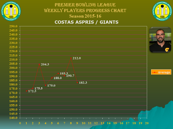 Players Weekly Performance Charts_premier_aspris costas.jpg