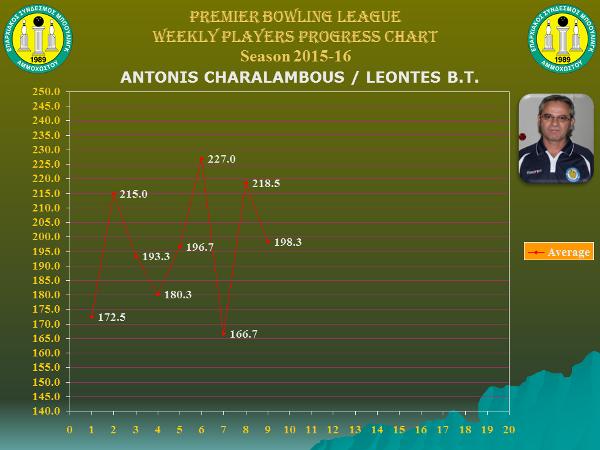 Players Weekly Performance Charts_premier_charalambous antonis.jpg
