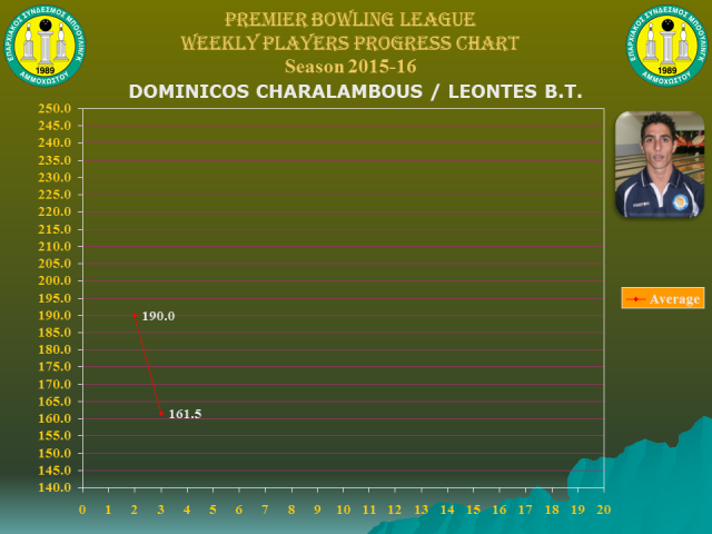 Players Weekly Performance Charts_premier_charalambous dominicos.jpg