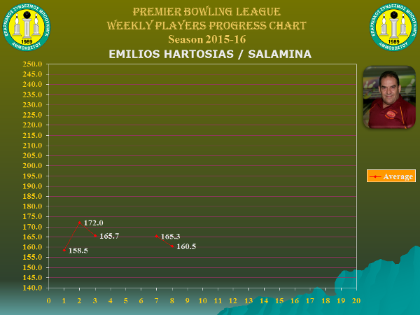 Players Weekly Performance Charts_premier_chartosias emilios.jpg