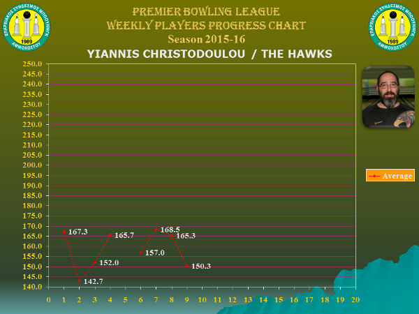 Players Weekly Performance Charts_premier_christodoulou giannis.jpg