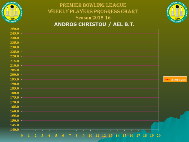 Players Weekly Performance Charts_premier_christou andros.jpg
