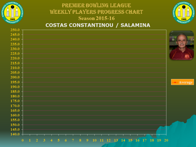 Players Weekly Performance Charts_premier_constantinou costas.jpg