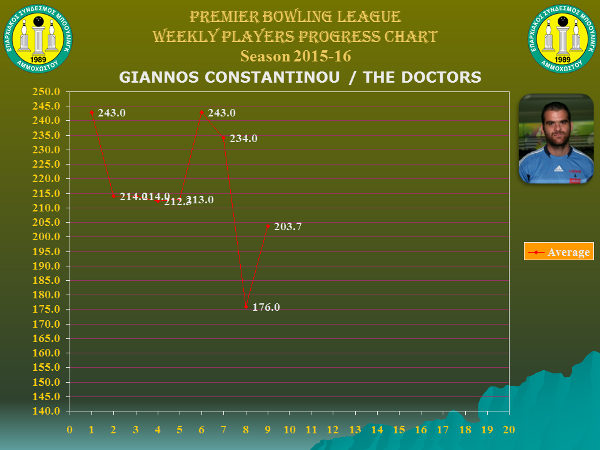 Players Weekly Performance Charts_premier_constantinou giannos.jpg