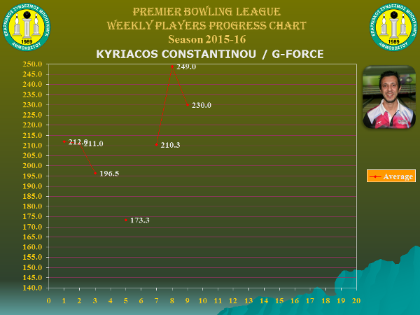 Players Weekly Performance Charts_premier_constantinou kyriacos.jpg