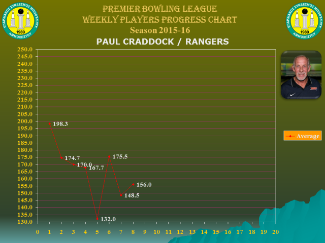 Players Weekly Performance Charts_premier_craddock paul.jpg