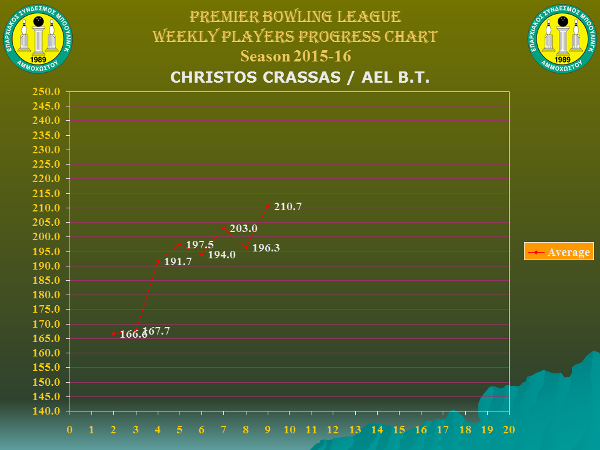 Players Weekly Performance Charts_premier_crassas christos.jpg