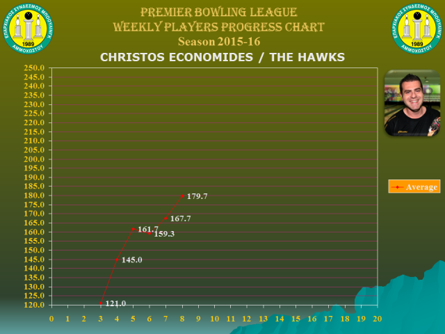 Players Weekly Performance Charts_premier_economides christos.jpg