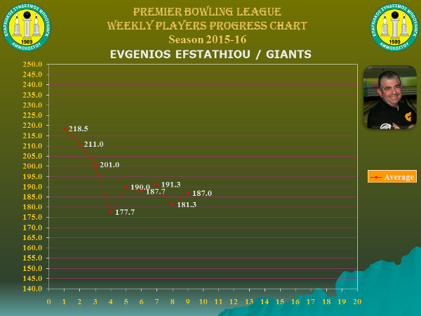 Players Weekly Performance Charts_premier_efstathiou evgenios.jpg