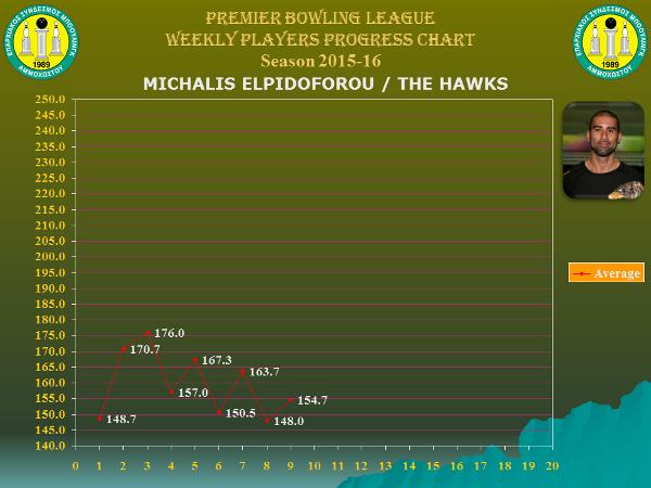 Players Weekly Performance Charts_premier_elpidoforou mike.jpg