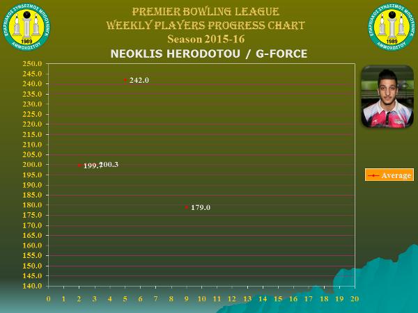 Players Weekly Performance Charts_premier_erodotou neoklis.jpg