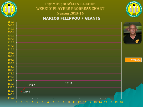 Players Weekly Performance Charts_premier_filippou marios.jpg