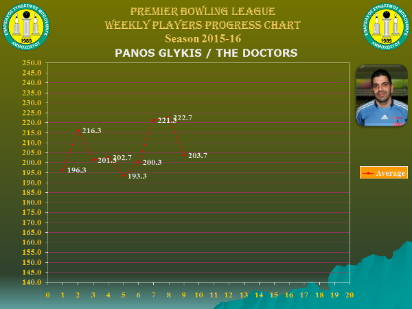 Players Weekly Performance Charts_premier_glykis panos.jpg