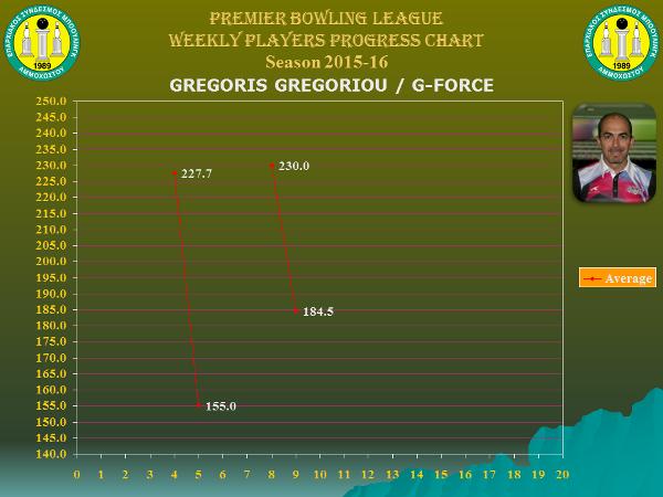 Players Weekly Performance Charts_premier_gregoriou gregoris.jpg