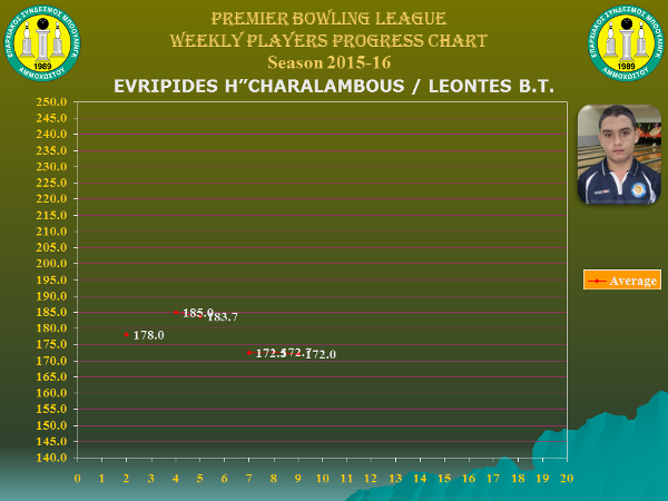 Players Weekly Performance Charts_premier_hadjicharalambous evripides.jpg
