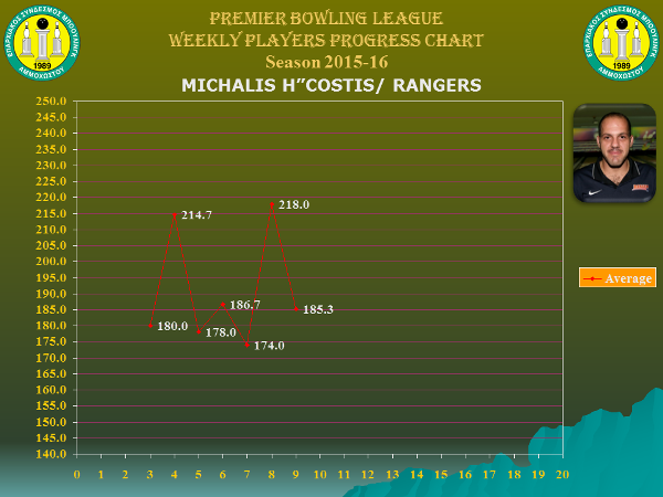 Players Weekly Performance Charts_premier_hadjicostis mike.jpg