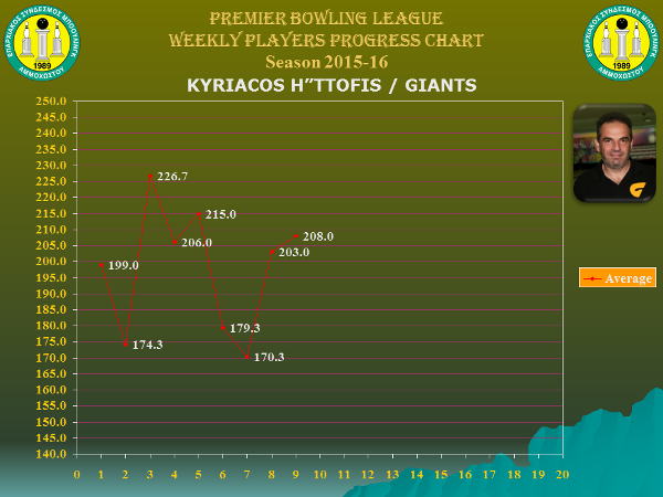 Players Weekly Performance Charts_premier_hadjittofis kyriacos.jpg