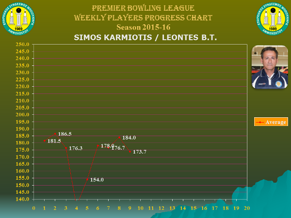 Players Weekly Performance Charts_premier_karmiotis simos.jpg