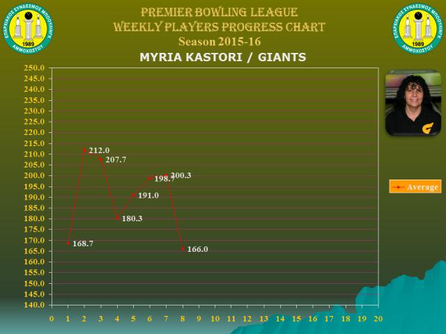 Players Weekly Performance Charts_premier_kastori myria.jpg