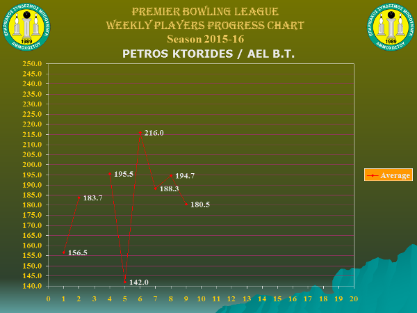 Players Weekly Performance Charts_premier_ktorides petros.jpg