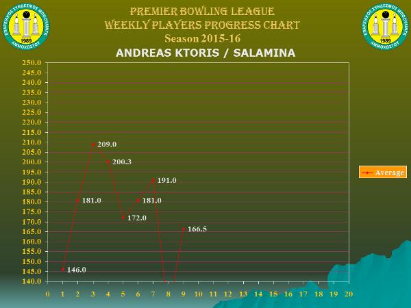 Players Weekly Performance Charts_premier_ktoris andreas.jpg