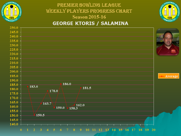 Players Weekly Performance Charts_premier_ktoris george.jpg