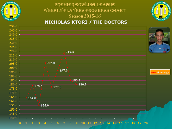 Players Weekly Performance Charts_premier_ktoris nicholas.jpg