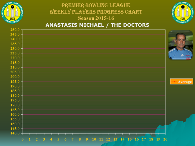 Players Weekly Performance Charts_premier_michael anastasis.jpg