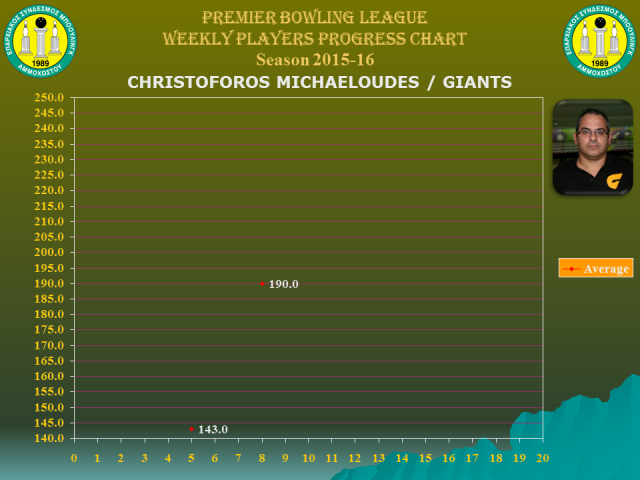Players Weekly Performance Charts_premier_michaeloudes christoforos.jpg