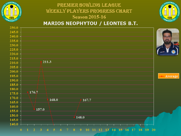 Players Weekly Performance Charts_premier_neophytou marios.jpg
