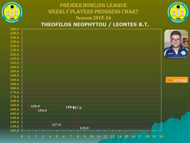 Players Weekly Performance Charts_premier_neophytou theofilos.jpg