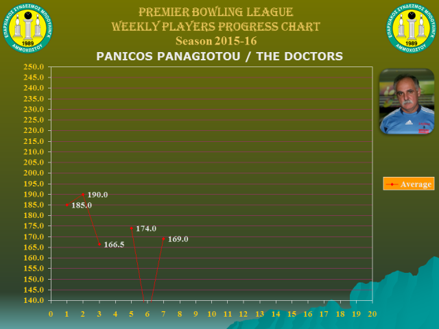 Players Weekly Performance Charts_premier_panagiotou panicos.jpg