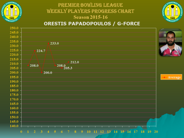 Players Weekly Performance Charts_premier_papadopoulos orestis.jpg