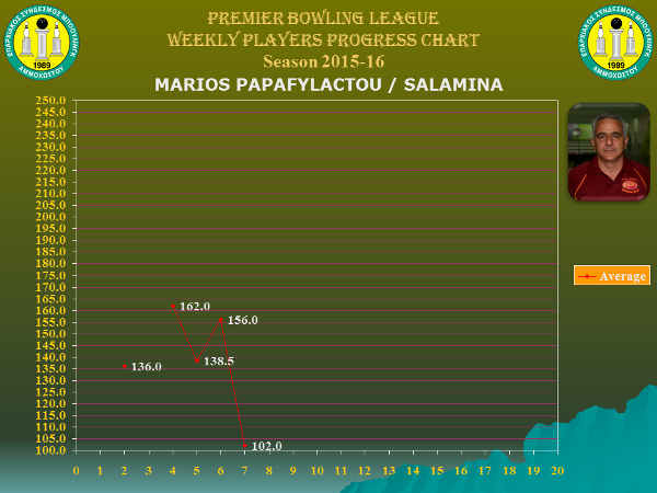 Players Weekly Performance Charts_premier_papafylactou marios.jpg