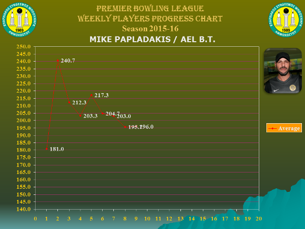 Players Weekly Performance Charts_premier_papladakis mike.jpg