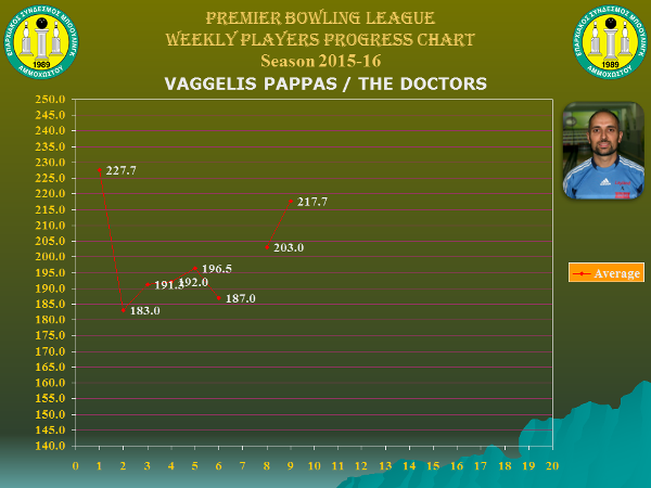 Players Weekly Performance Charts_premier_pappas vangelis.jpg