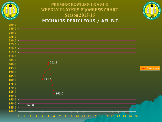 Players Weekly Performance Charts_premier_perikleous michalis.jpg