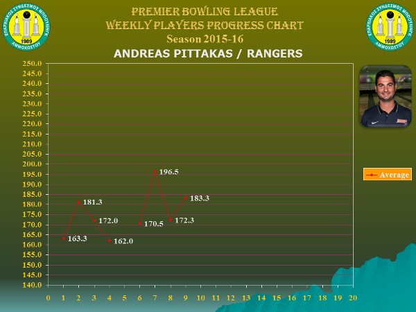 Players Weekly Performance Charts_premier_pittakas andreas.jpg